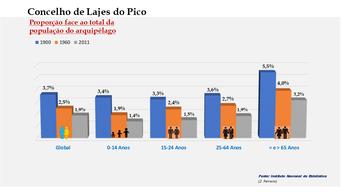 Lajes do Pico - Proporção face ao total da população do distrito (comparativo) 1900-1960-2011