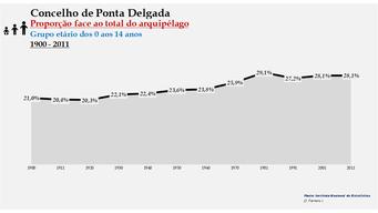 Ponta Delgada - Proporção face ao total da população do distrito (0-14 anos) 1900/2011