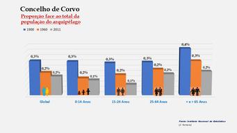 Corvo - Proporção face ao total da população do distrito (comparativo) 1900-1960-2011