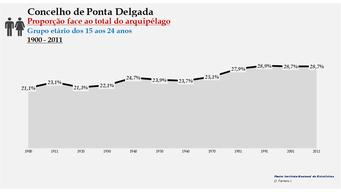 Ponta Delgada - Proporção face ao total da população do distrito (15-24 anos) 1900/2011