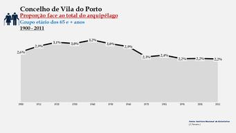 Vila do Porto - Proporção face ao total da população do distrito (65 e + anos) 1900/2011