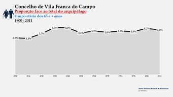 Vila Franca do Campo - Proporção face ao total da população do distrito (65 e + anos) 1900/2011