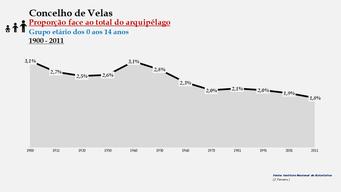 Velas - Proporção face ao total da população do distrito (0-14 anos) 1900/2011