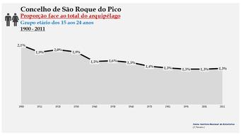 São Roque do Pico - Proporção face ao total da população do distrito (15-24 anos) 1900/2011