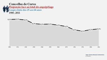 Corvo - Proporção face ao total da população do distrito (25-64 anos) 1900/2011