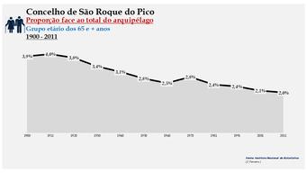 São Roque do Pico - Proporção face ao total da população do distrito (65 e + anos) 1900/2011