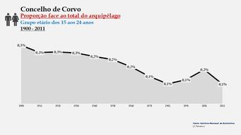 Corvo - Proporção face ao total da população do distrito (15-24 anos) 1900/2011