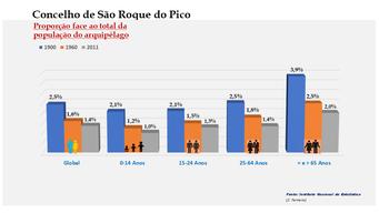 São Roque do Pico - Proporção face ao total da população do distrito (comparativo) 1900-1960-2011