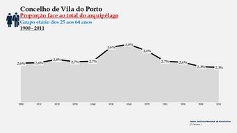 Vila do Porto - Proporção face ao total da população do distrito (25-64 anos) 1900/2011