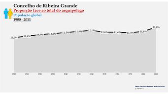 Ribeira Grande - Proporção face ao total da população do distrito (global) 1900/2011