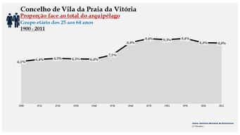 Vila da Praia da Vitória - Proporção face ao total da população do distrito (25-64 anos) 1900/2011