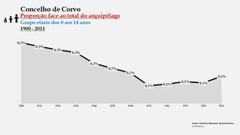 Corvo - Proporção face ao total da população do distrito (0-14 anos) 1900/2011