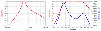 50MHz BPF シミュレーション結果