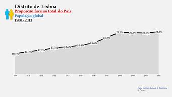 Distrito de Lisboa – Proporção face ao total do País (global)