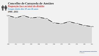 Carrazeda de Ansiães - Proporção face ao total da população do distrito (15-24 anos) 1900/2011