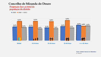 Miranda do Douro - Proporção face ao total da população do distrito (1900-1960-2011)