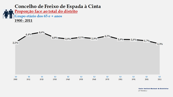 Freixo de Espada à Cinta - Proporção face ao total da população do distrito (65 e + anos) 1900/2011