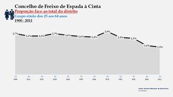 Freixo de Espada à Cinta - Proporção face ao total da população do distrito (25-64 anos) 1900/2011