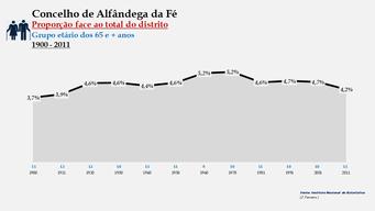 Alfândega da Fé - Proporção face ao total da população do distrito (65 e + anos) 1900/2011