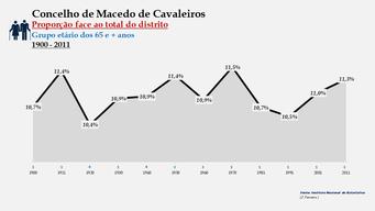 Macedo de Cavaleiros - Proporção face ao total da população do distrito (65 e + anos) 1900/2011