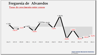 Alvaredos- Taxas de crescimento populacional entre censos