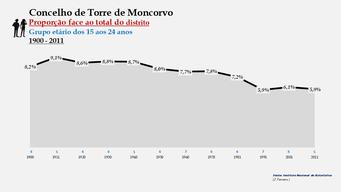 Torre de Moncorvo - Proporção face ao total da população do distrito (15-24 anos)