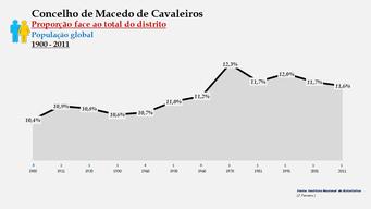 Macedo de Cavaleiros - Proporção face ao total da população do distrito (global) 1900/2011