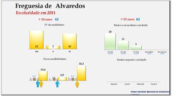 Alvaredos- Taxas de analfabetismo e níveis de escolaridade