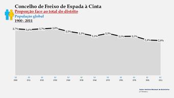 Freixo de Espada à Cinta - Densidade populacional (global) 1900-2011