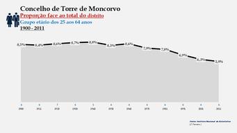 Torre de Moncorvo - Proporção face ao total da população do distrito (25-64 anos)