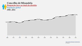 Mirandela – Proporção face ao total da população do distrito (global)