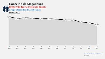 Mogadouro - Proporção face ao total da população do distrito (25-64 anos)