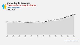 Bragança - Proporção face ao total da população do distrito (global) 1900/2011