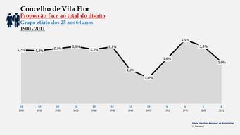 Vila Flor - Proporção face ao total da população do distrito (25-64 anos)
