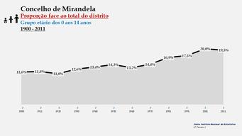 Mirandela – Proporção face ao total da população do distrito (0-14 anos)