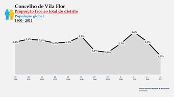 Vila Flor – Proporção face ao total da população do distrito (global)