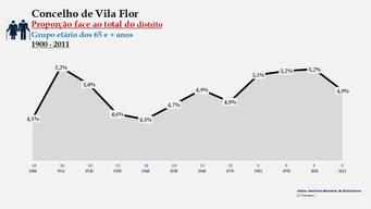 Vila Flor - Proporção face ao total da população do distrito (65 e + anos)