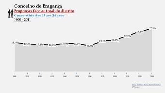 Bragança - Proporção face ao total da população do distrito (15-24 anos) 1900/2011