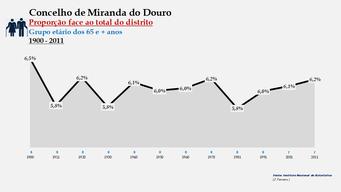 Miranda do Douro - Proporção face ao total da população do distrito (65 e + anos)