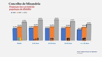 Mirandela - Proporção face ao total da população do distrito (1900-1960-2011)