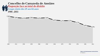 Carrazeda de Ansiães - Proporção face ao total da população do distrito (25-64 anos) 1900/2011