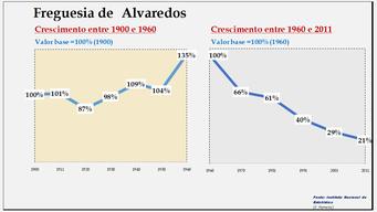 Alvaredos- Evolução comparada entre os períodos de 1900 a 1960 e de 1960 a 2011