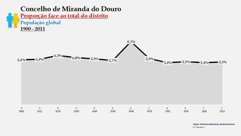 Miranda do Douro – Proporção face ao total da população do distrito (global)