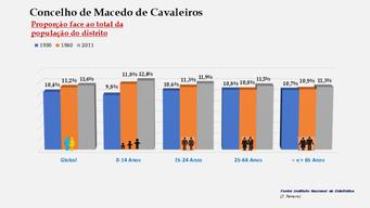 Macedo de Cavaleiros - Proporção face ao total da população do distrito (comparativo) 1900-1960-2011