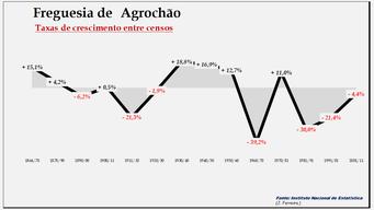 Agrochão- Taxas de crescimento populacional entre censos