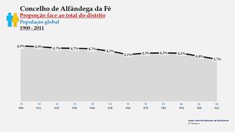 Alfândega da Fé - Proporção face ao total da população do distrito (global) 1900/2011