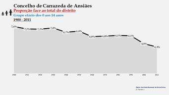 Carrazeda de Ansiães - Proporção face ao total da população do distrito (0-14 anos) 1900/2011