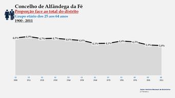 Alfândega da Fé - Proporção face ao total da população do distrito (25-64 anos) 1900/2011