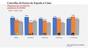 Freixo de Espada à Cinta - Proporção face ao total da população do distrito (comparativo) 1900-1960-2011