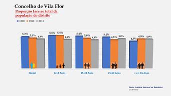 Vila Flor - Proporção face ao total da população do distrito (1900-1960-2011)